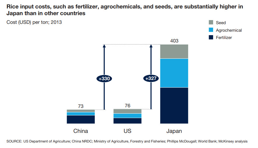 Cost of Japan agriculture inputs vs other countries