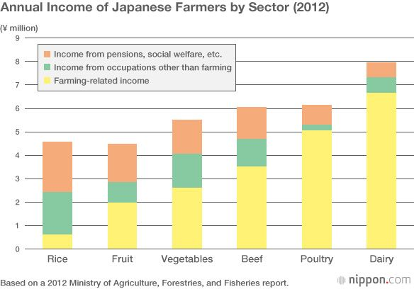 Japan farm income by sector - Japan agriculture food distribution