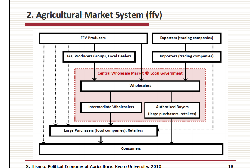 Japan Agriculture market chain - Japan agriculture food distribution
